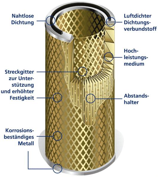 Ultra-Top Filterpatrone von Sult im Schnitt
